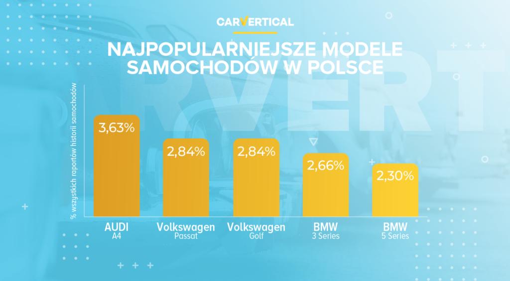 Popularne w Polsce modele według carVertical ranking
